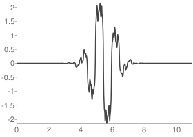 Biorthogonal 3.5 Decomposition wavelet function