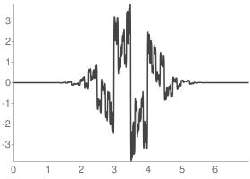 Reverse biorthogonal 3.3 Reconstruction wavelet function