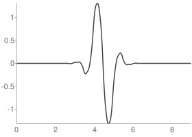 Reverse biorthogonal 1.5 Reconstruction wavelet function