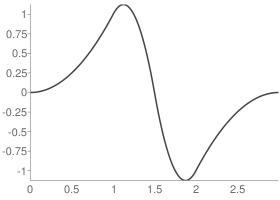 Reverse biorthogonal 3.1 Decomposition wavelet function