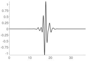Symlets 19 Wavelet function