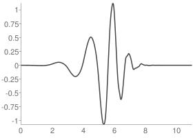 Daubechies 6 Wavelet function