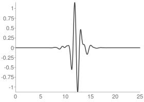 Symlets 13 Wavelet function