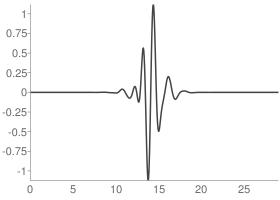 Symlets 15 Wavelet function