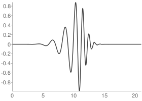 Daubechies 11 Wavelet function