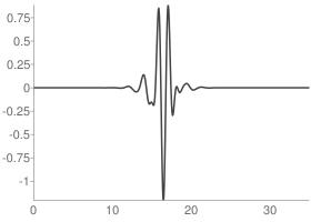 Symlets 18 Wavelet function