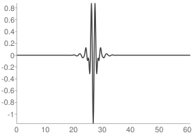 Discrete Meyer (FIR Approximation) Wavelet function