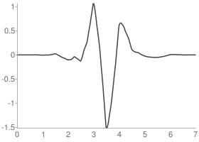Symlets 4 Wavelet function