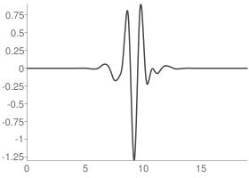 Symlets 10 Wavelet function