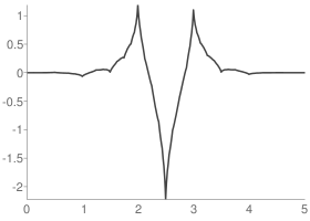 Coiflets 1 Wavelet function