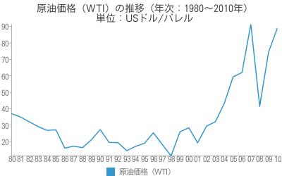 [世] 原油価格(WTI)の推移(年次:1980~2010年)