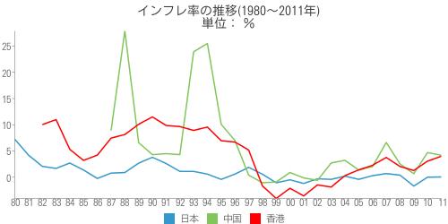 [世] インフレ率の推移(1980~2011年)の比較(日本、中国、香港)