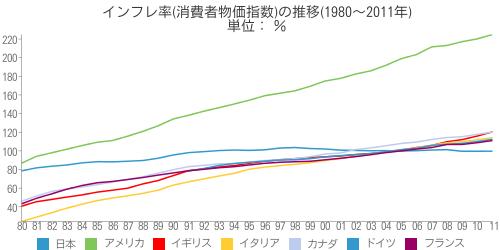 [世] インフレ率(消費者物価指数)の推移(1980~2011年)の比較(日本、アメリカ、イギリス、イタリア、カナダ、ドイツ、フランス)