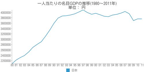 [世] 日本の一人当たりの名目GDPの推移(1980~2011年)