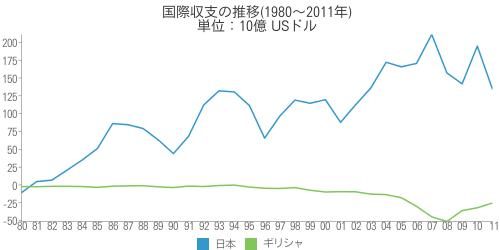 [世] 国際収支の推移(1980~2011年)の比較(日本、ギリシャ)