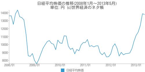 日経平均株価の推移 - 世界経済のネタ帳