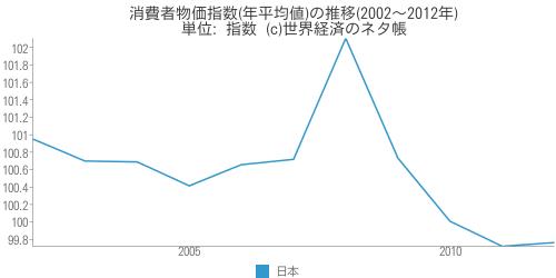 消費者物価指数(年平均値)の推移(2002~2012年) - 世界経済のネタ帳