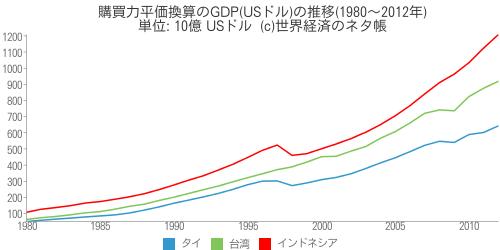 購買力平価換算のGDP(USドル)の推移(1980~2012年) - 世界経済のネタ帳