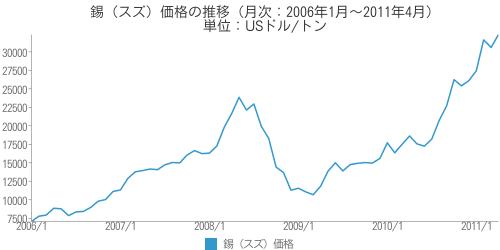 [世] 錫(スズ)価格の推移(月次:2006年1月~2011年4月)