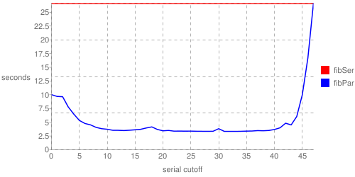 chart of cutoff timing results
