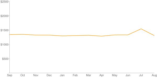 1 Year Chart of Edmonton & Area  Average Rental Prices