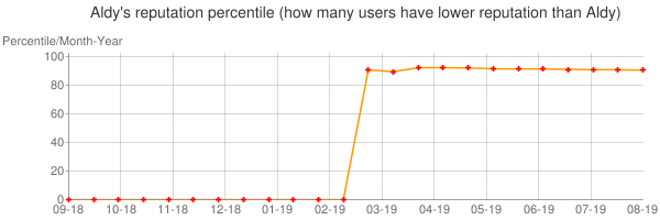 Percentile of Aldy's reputation that higher than others