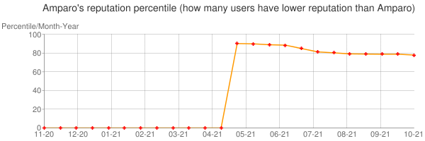Percentile of Amparo's reputation that higher than others