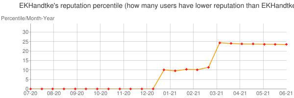 Percentile of EKHandtke's reputation that higher than others