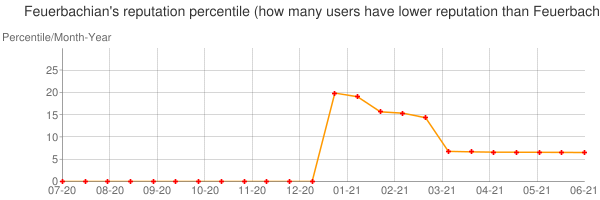 Percentile of Feuerbachian's reputation that higher than others