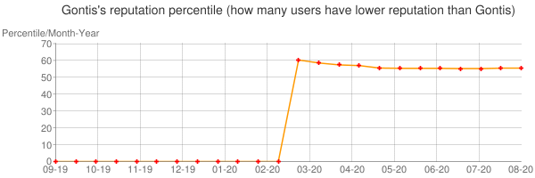 Percentile of Gontis's reputation that higher than others