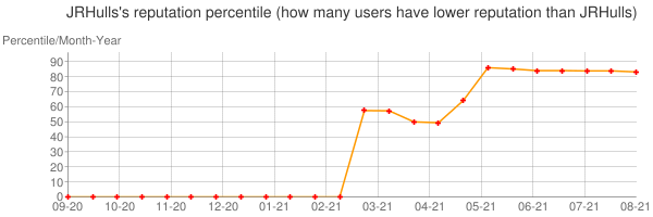 Percentile of JRHulls's reputation that higher than others