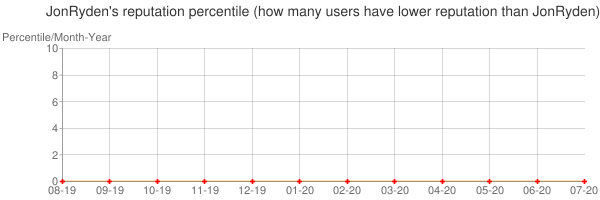 Percentile of JonRyden's reputation that higher than others