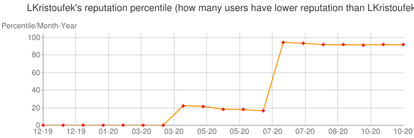 Percentile of LKristoufek's reputation that higher than others