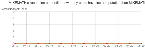 Percentile of MIKEMATH's reputation that higher than others