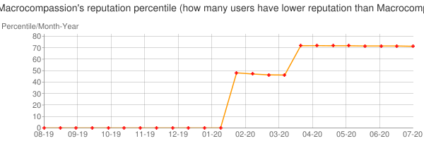 Percentile of Macrocompassion's reputation that higher than others