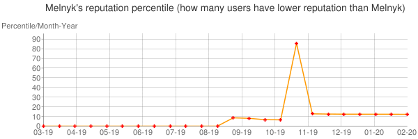 Percentile of Melnyk's reputation that higher than others