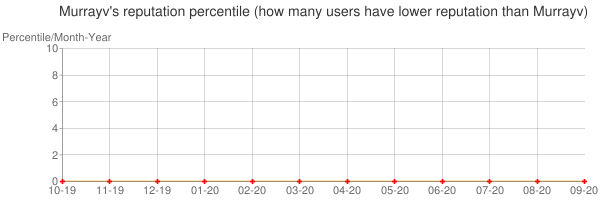 Percentile of Murrayv's reputation that higher than others
