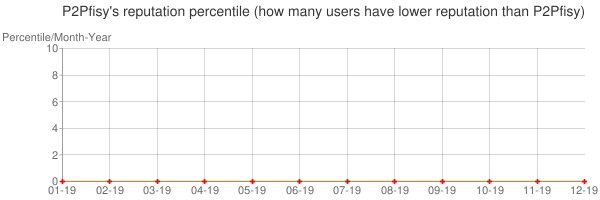 Percentile of P2Pfisy's reputation that higher than others