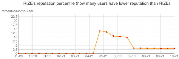 Percentile of RIZE's reputation that higher than others
