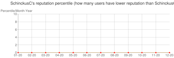 Percentile of SchinckusC's reputation that higher than others