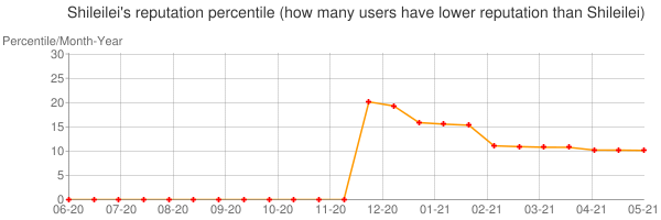 Percentile of Shileilei's reputation that higher than others