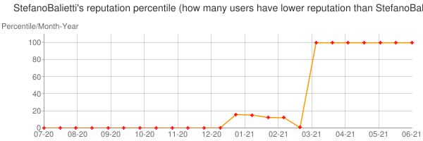 Percentile of StefanoBalietti's reputation that higher than others