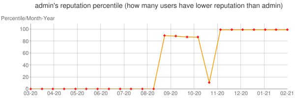 Percentile of admin's reputation that higher than others