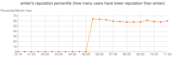 Percentile of amlan's reputation that higher than others