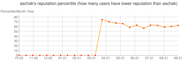 Percentile of aschak's reputation that higher than others