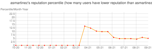 Percentile of asmartinez's reputation that higher than others