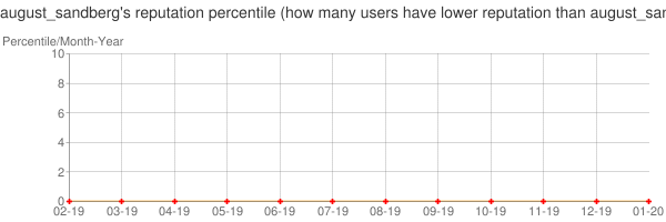 Percentile of august_sandberg's reputation that higher than others