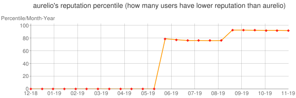 Percentile of aurelio's reputation that higher than others