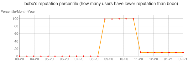 Percentile of bobo's reputation that higher than others