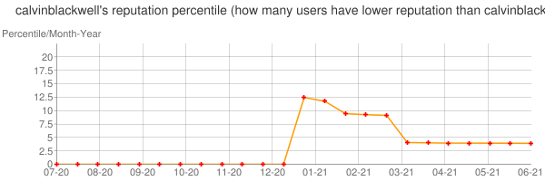 Percentile of calvinblackwell's reputation that higher than others
